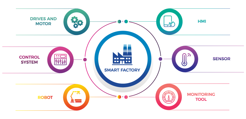 Smart Factory Malaysia | Industry 4.0 Factory Malaysia